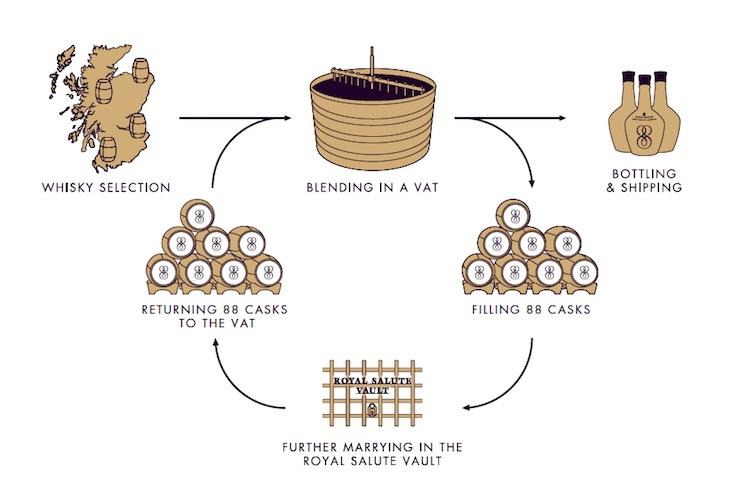 Circular Blending Process